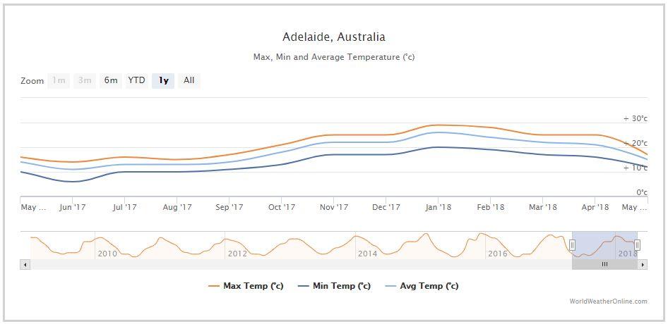 호주 애들레이드 날씨
