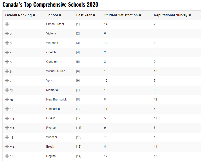 2020년 캐나다 대학순위 혹은 캐나다 대학랭킹을 알아봅시다!