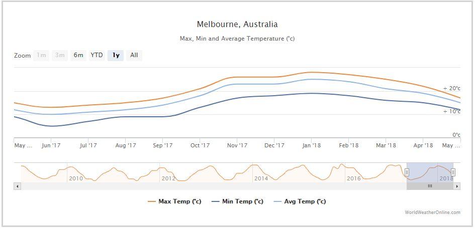멜버른 날씨