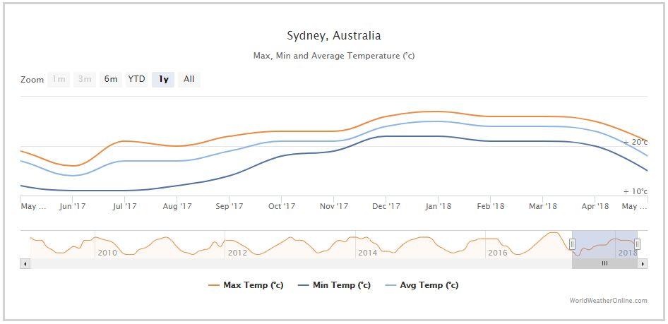 호주 시드니 날씨